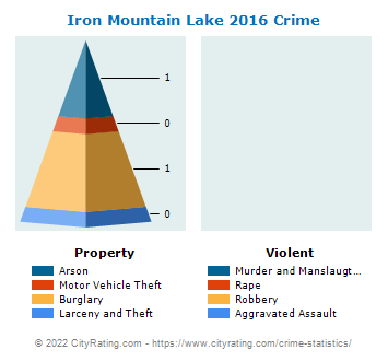 Iron Mountain Lake Crime 2016