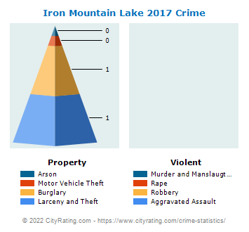 Iron Mountain Lake Crime 2017