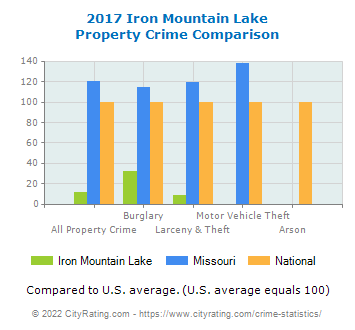 Iron Mountain Lake Property Crime vs. State and National Comparison