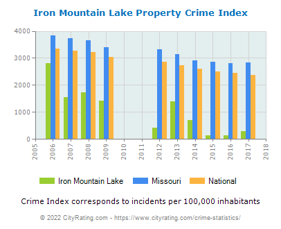 Iron Mountain Lake Property Crime vs. State and National Per Capita