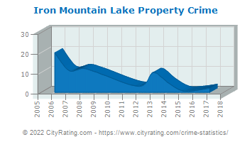 Iron Mountain Lake Property Crime