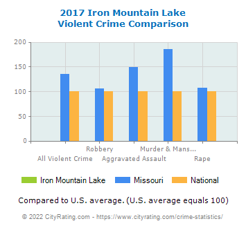 Iron Mountain Lake Violent Crime vs. State and National Comparison