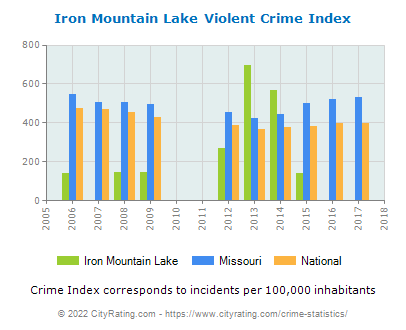 Iron Mountain Lake Violent Crime vs. State and National Per Capita