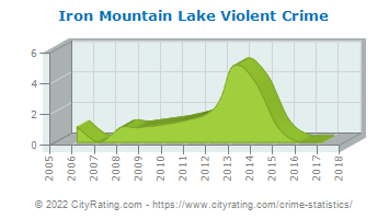 Iron Mountain Lake Violent Crime