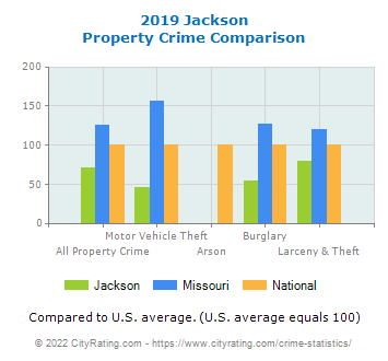 Jackson Property Crime vs. State and National Comparison