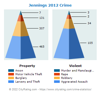 Jennings Crime 2012