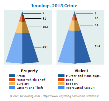 Jennings Crime 2015