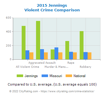Jennings Violent Crime vs. State and National Comparison
