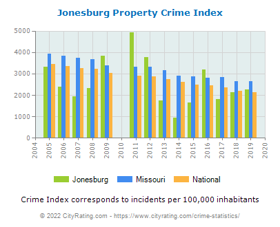 Jonesburg Property Crime vs. State and National Per Capita