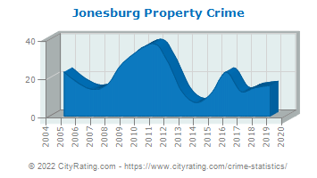 Jonesburg Property Crime