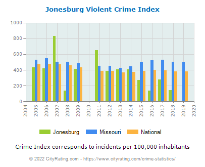 Jonesburg Violent Crime vs. State and National Per Capita