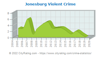 Jonesburg Violent Crime