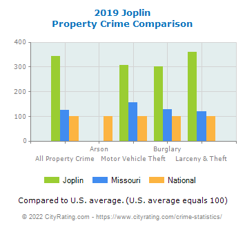 Joplin Property Crime vs. State and National Comparison