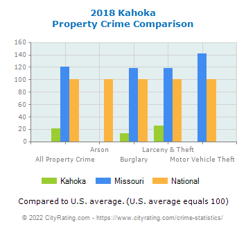 Kahoka Property Crime vs. State and National Comparison