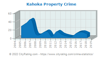 Kahoka Property Crime