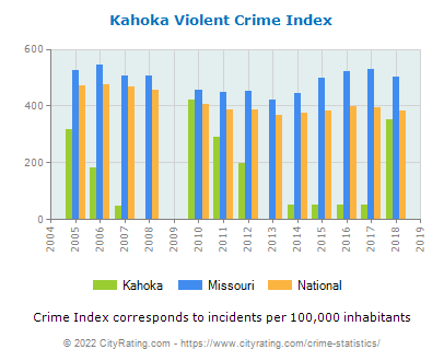 Kahoka Violent Crime vs. State and National Per Capita