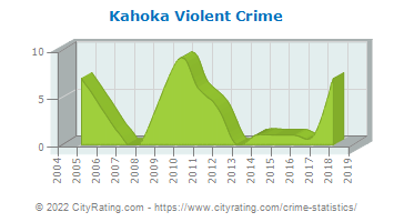 Kahoka Violent Crime
