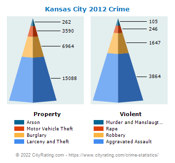 Kansas City Crime 2012