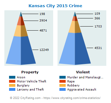 Kansas City Crime 2015