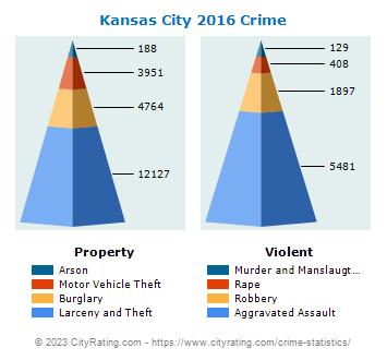 Kansas City Crime Statistics: Missouri (MO) - CityRating com