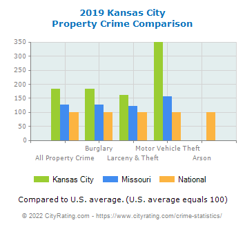 Kansas City Property Crime vs. State and National Comparison