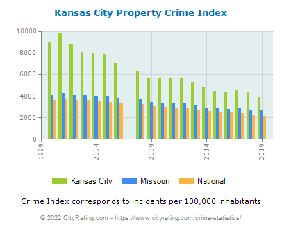 Kansas City Property Crime vs. State and National Per Capita