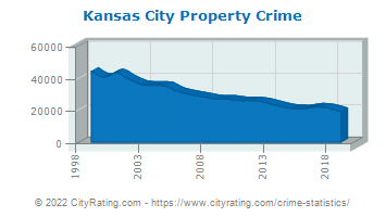 Kansas City Property Crime