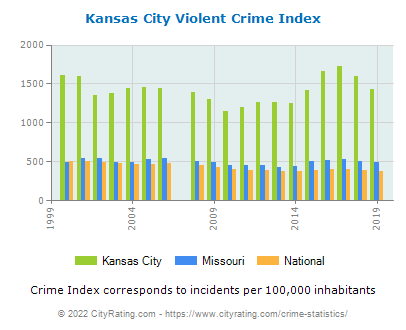 Kansas City Violent Crime vs. State and National Per Capita