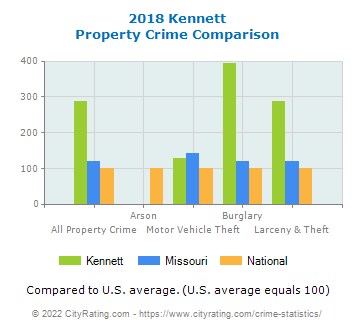 Kennett Property Crime vs. State and National Comparison