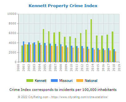 Kennett Property Crime vs. State and National Per Capita
