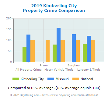 Kimberling City Property Crime vs. State and National Comparison