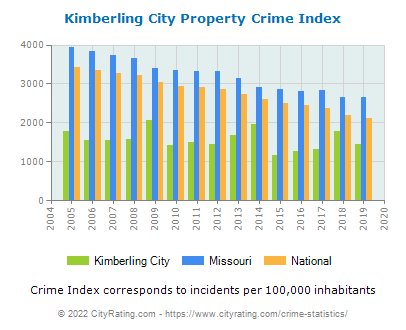 Kimberling City Property Crime vs. State and National Per Capita