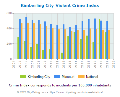 Kimberling City Violent Crime vs. State and National Per Capita