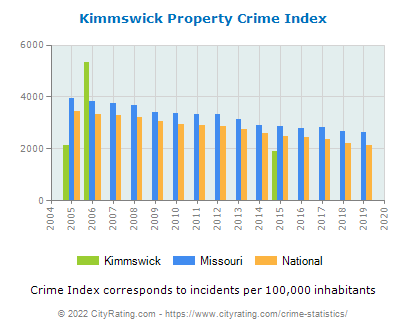 Kimmswick Property Crime vs. State and National Per Capita
