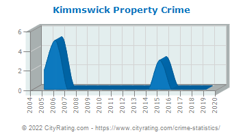 Kimmswick Property Crime