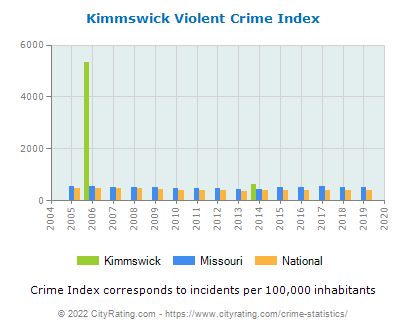 Kimmswick Violent Crime vs. State and National Per Capita
