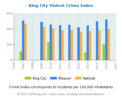 King City Violent Crime vs. State and National Per Capita