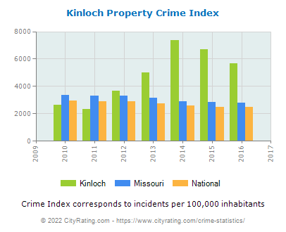 Kinloch Property Crime vs. State and National Per Capita