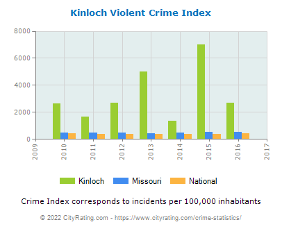 Kinloch Violent Crime vs. State and National Per Capita