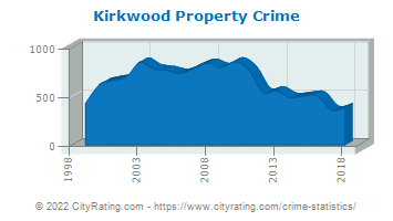 Kirkwood Property Crime