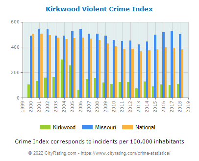Kirkwood Violent Crime vs. State and National Per Capita