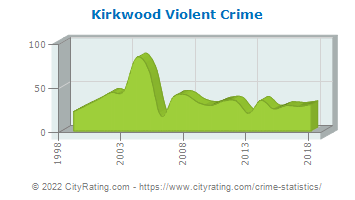 Kirkwood Violent Crime