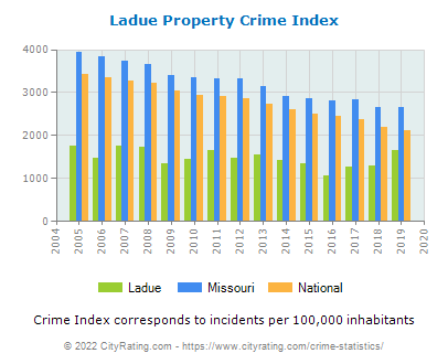 Ladue Property Crime vs. State and National Per Capita