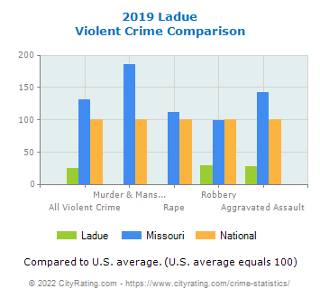 Ladue Violent Crime vs. State and National Comparison