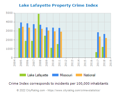 Lake Lafayette Property Crime vs. State and National Per Capita