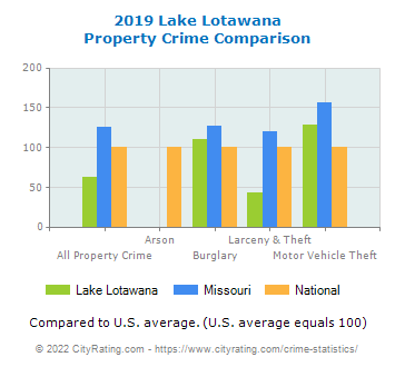 Lake Lotawana Property Crime vs. State and National Comparison