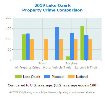 Lake Ozark Property Crime vs. State and National Comparison
