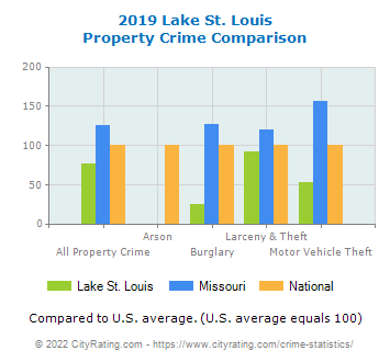 Lake St. Louis Property Crime vs. State and National Comparison