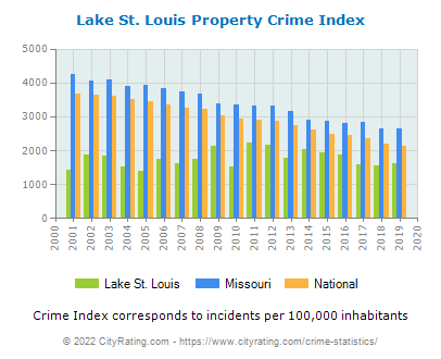 Lake St. Louis Property Crime vs. State and National Per Capita