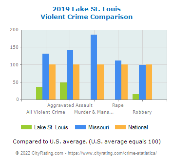 Lake St. Louis Violent Crime vs. State and National Comparison